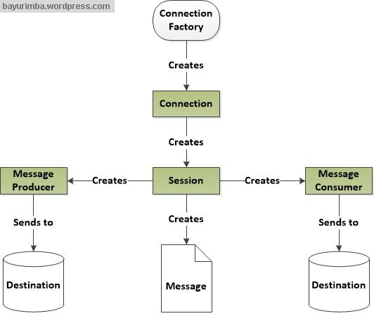 JMS API Programming Model