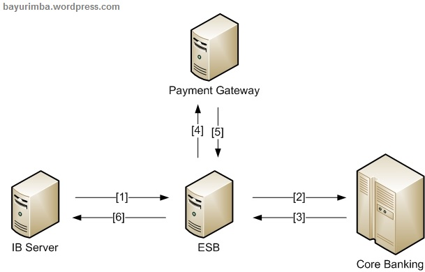 Example Bill Payment