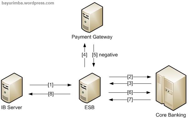 Example Negatie 2